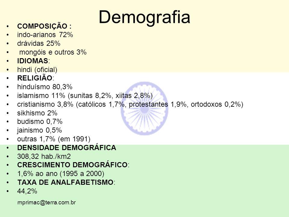 Demografia COMPOSIÇÃO : indo-arianos 72% drávidas 25%