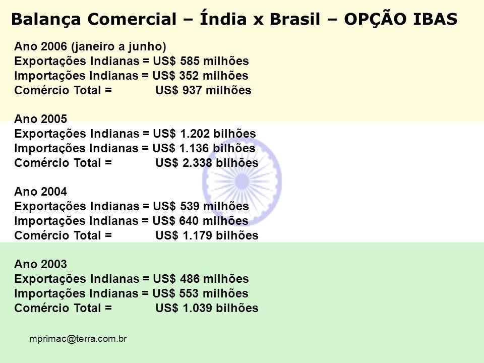 Balança Comercial – Índia x Brasil – OPÇÃO IBAS