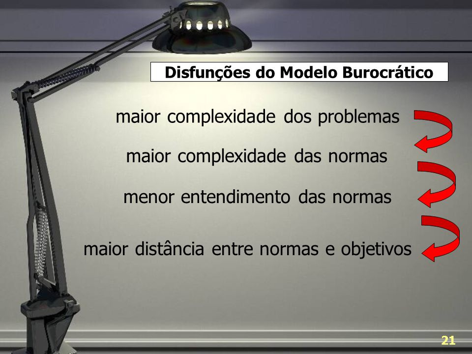 Disfunções do Modelo Burocrático