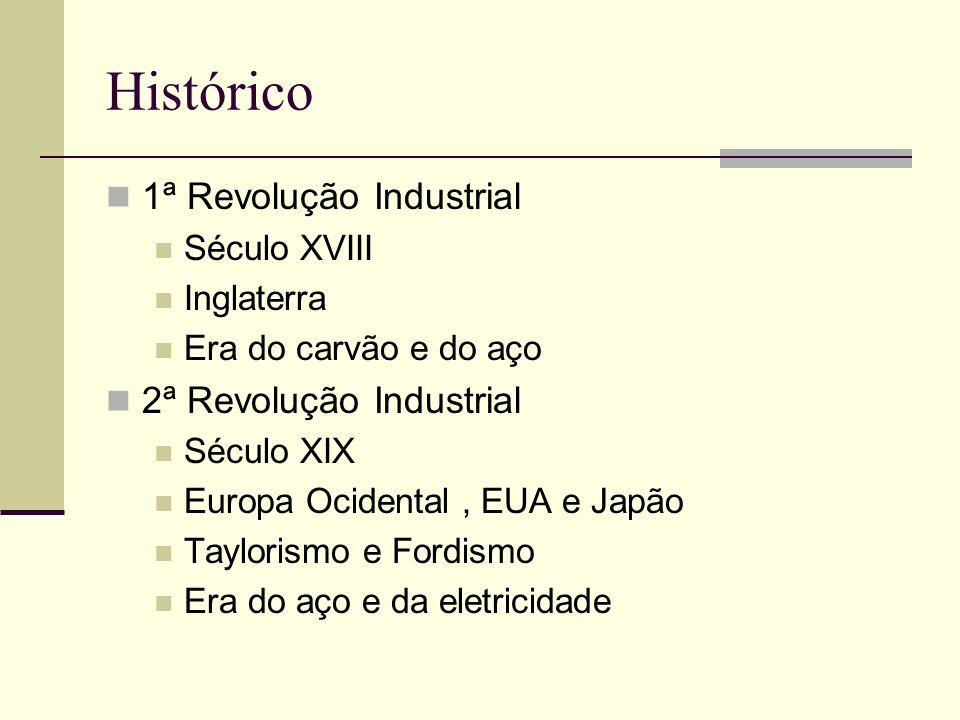 Histórico 1ª Revolução Industrial 2ª Revolução Industrial Século XVIII