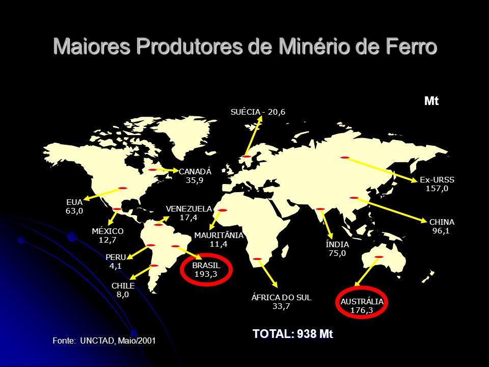 Maiores Produtores de Minério de Ferro