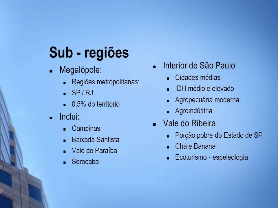 Sub - regiões Interior de São Paulo Megalópole: Inclui: