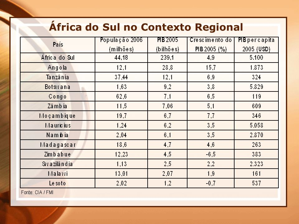 África do Sul no Contexto Regional