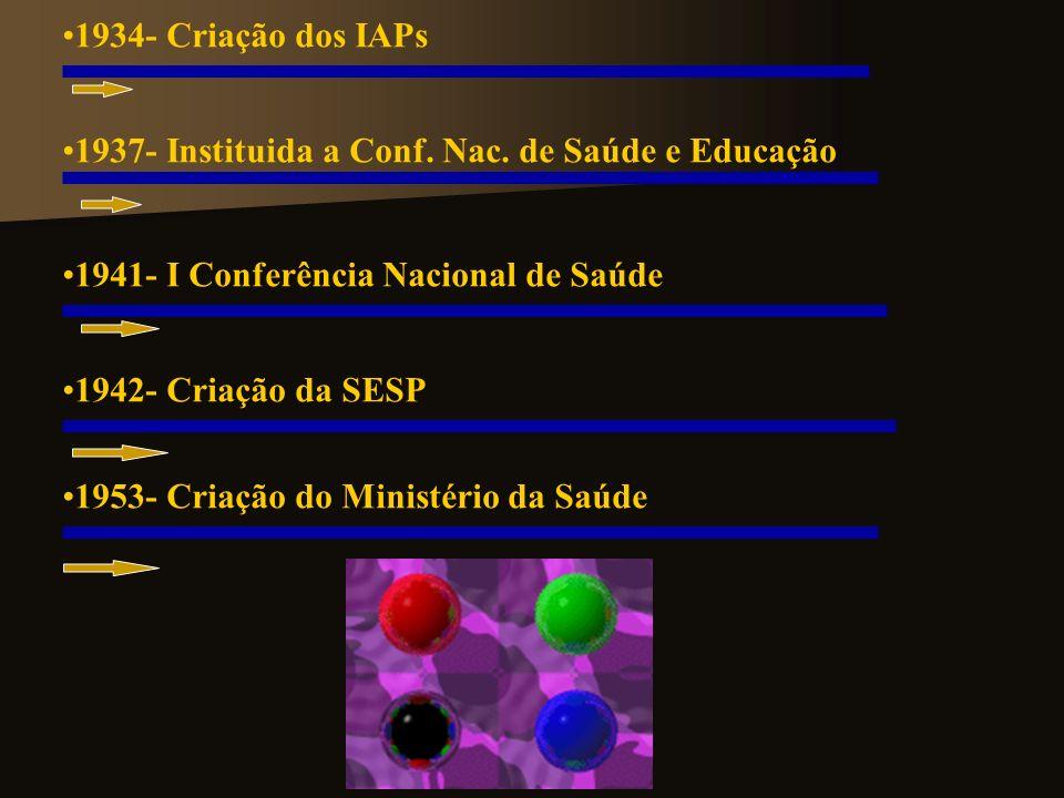 1934- Criação dos IAPs 1937- Instituida a Conf. Nac. de Saúde e Educação. 1941- I Conferência Nacional de Saúde.