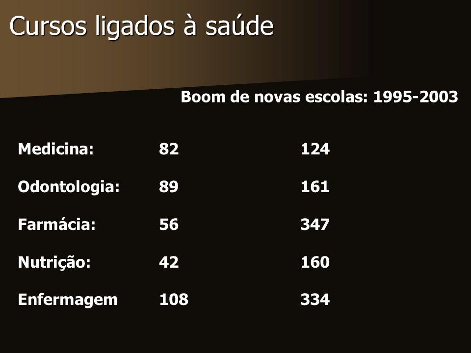 Cursos ligados à saúde Boom de novas escolas: 1995-2003