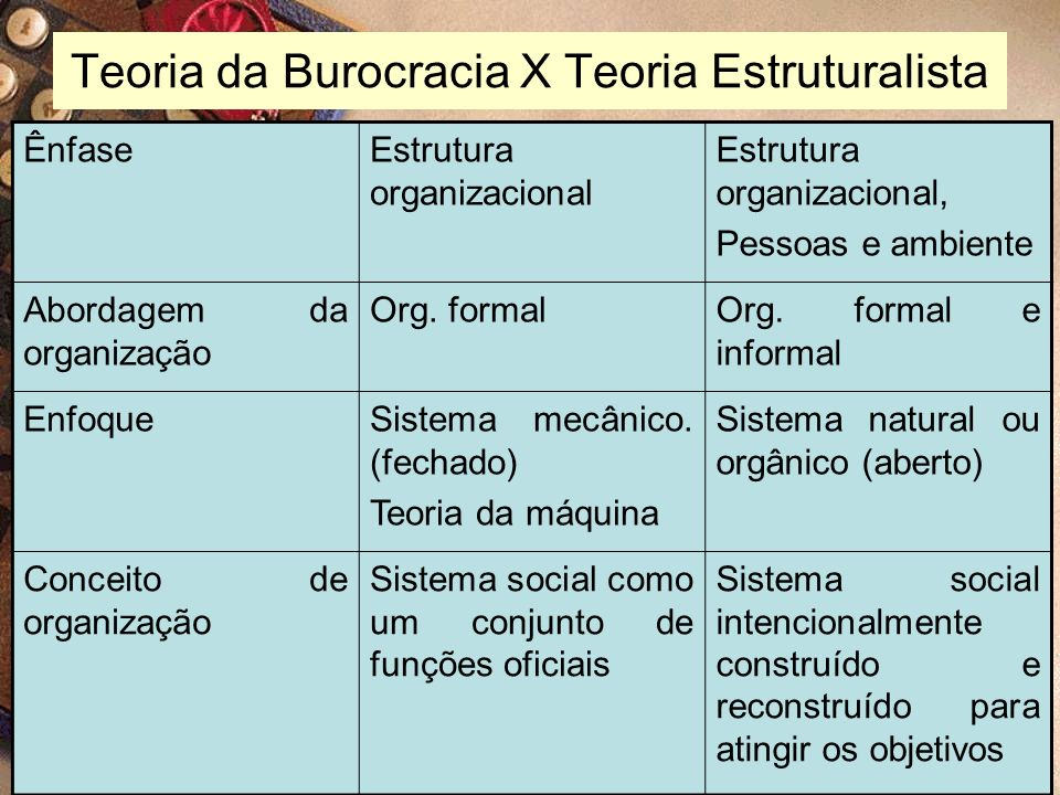 Teoria da Burocracia X Teoria Estruturalista