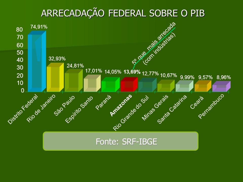ARRECADAÇÃO FEDERAL SOBRE O PIB
