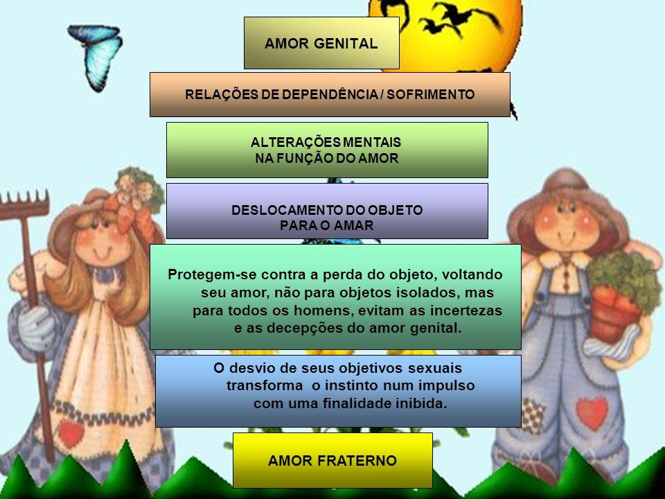 RELAÇÕES DE DEPENDÊNCIA / SOFRIMENTO DESLOCAMENTO DO OBJETO