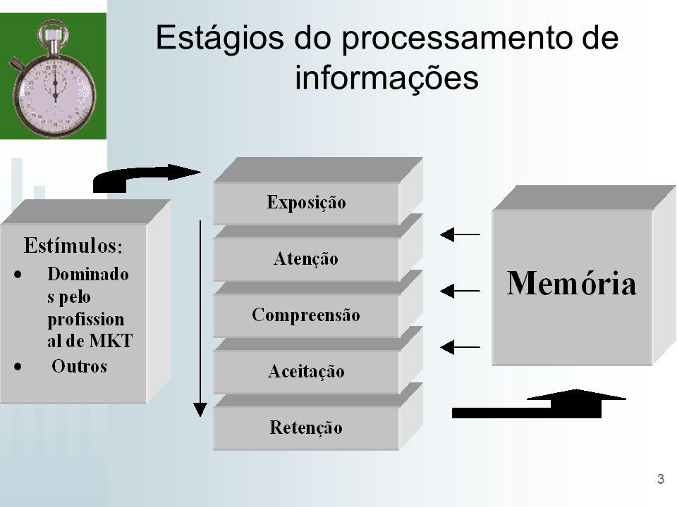 Estágios do processamento de informações