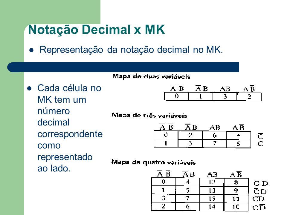 Notação Decimal x MK Representação da notação decimal no MK.