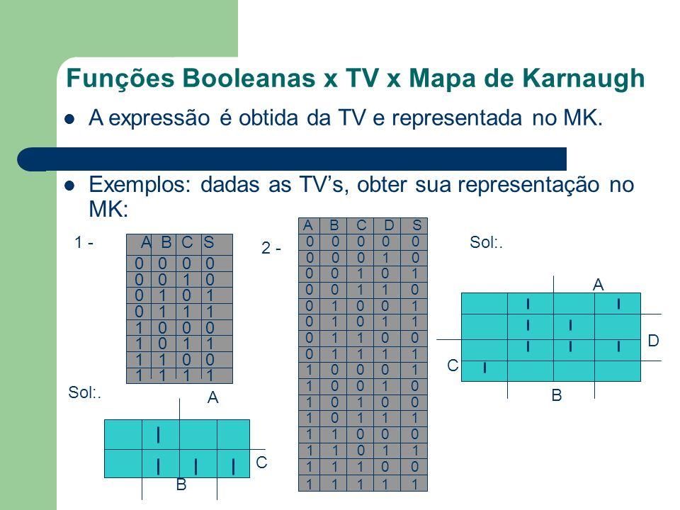 Funções Booleanas x TV x Mapa de Karnaugh