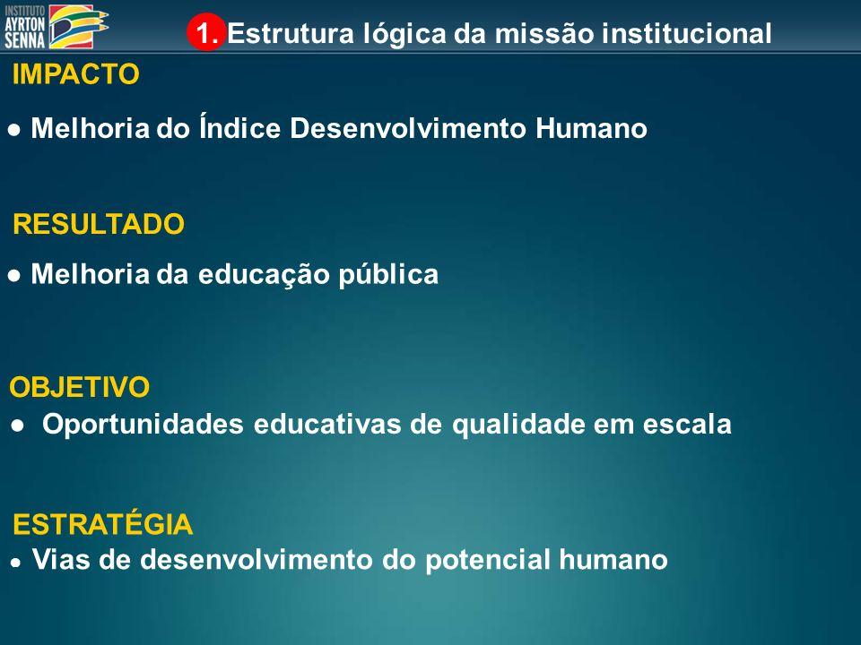 1. Estrutura lógica da missão institucional IMPACTO