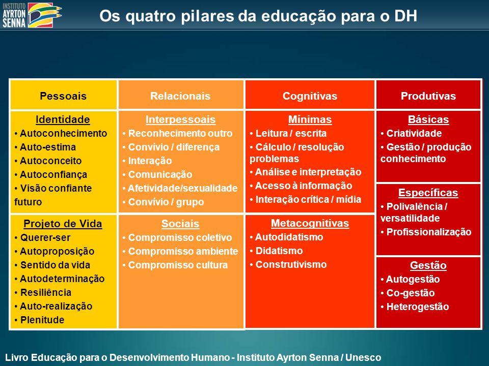 Os quatro pilares da educação para o DH