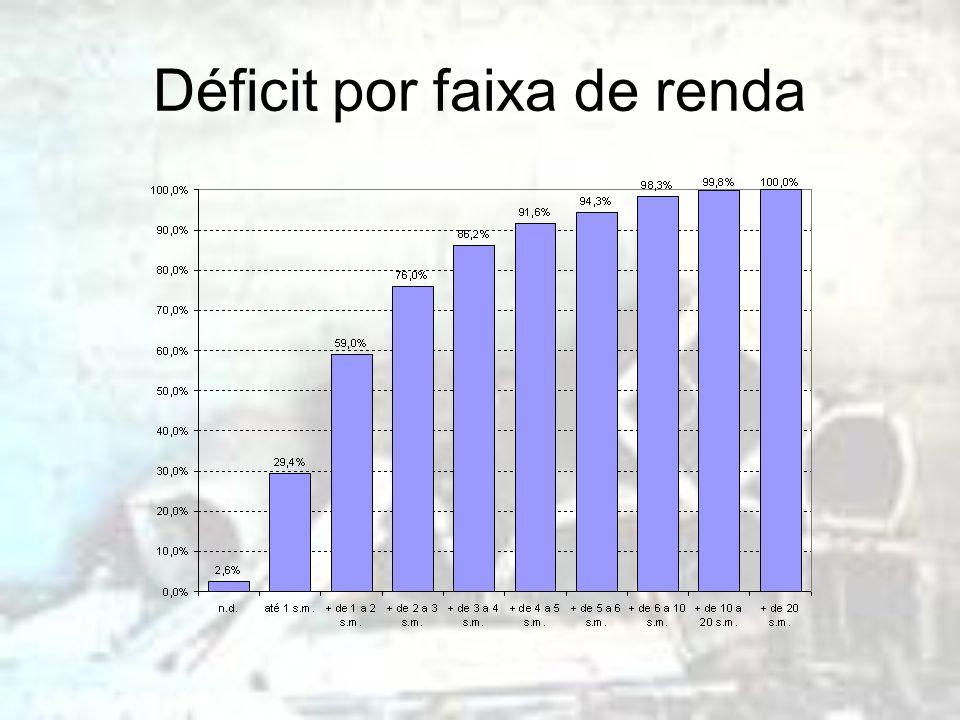 Déficit por faixa de renda