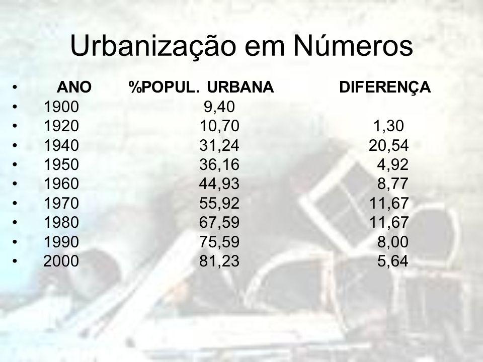 Urbanização em Números
