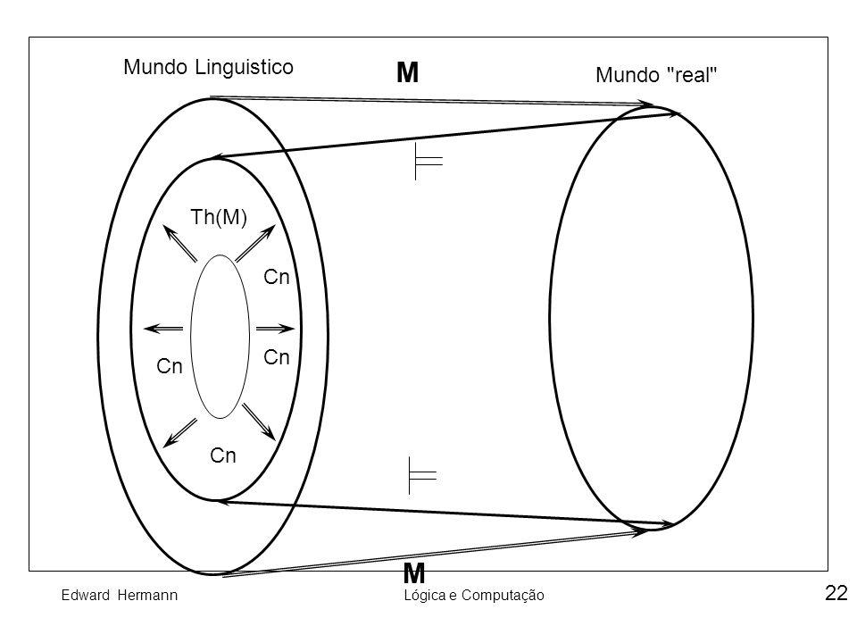 Mundo Linguistico M Mundo real Th(M) Cn Cn Cn Cn M