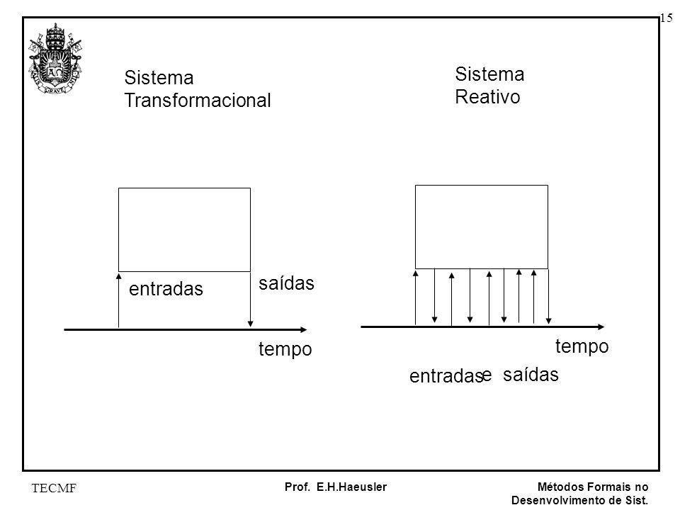 Sistema Sistema Reativo Transformacional saídas entradas tempo tempo