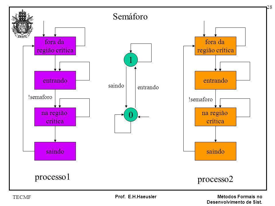 Semáforo 1 processo1 processo2 fora da região crítica fora da