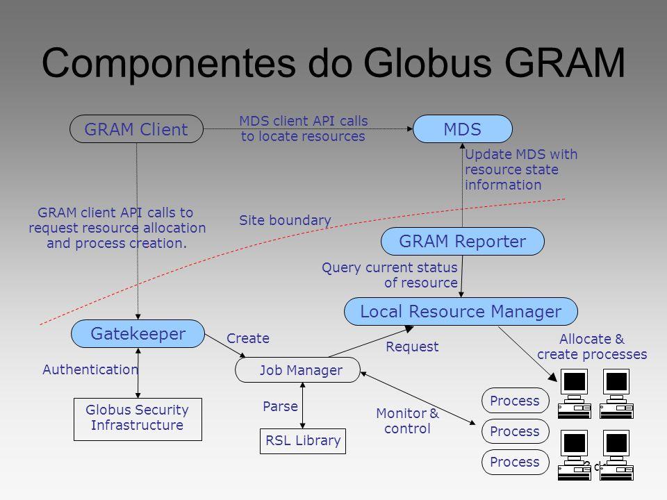 Componentes do Globus GRAM