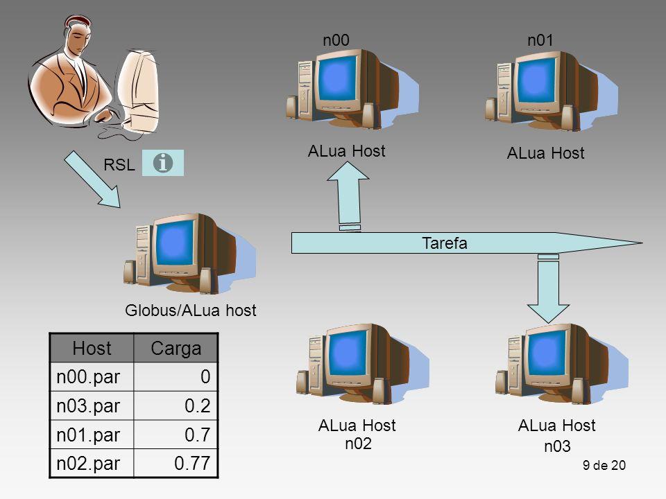 Host Carga n00.par n03.par 0.2 n01.par 0.7 n02.par 0.77 n00 n01