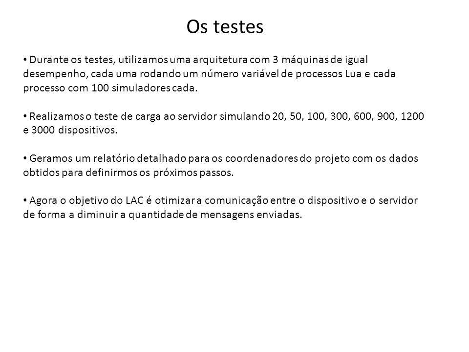 Os testes