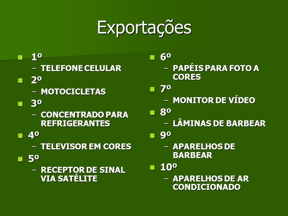 Exportações 1º 2º 3º 4º 5º 6º 7º 8º 9º 10º TELEFONE CELULAR
