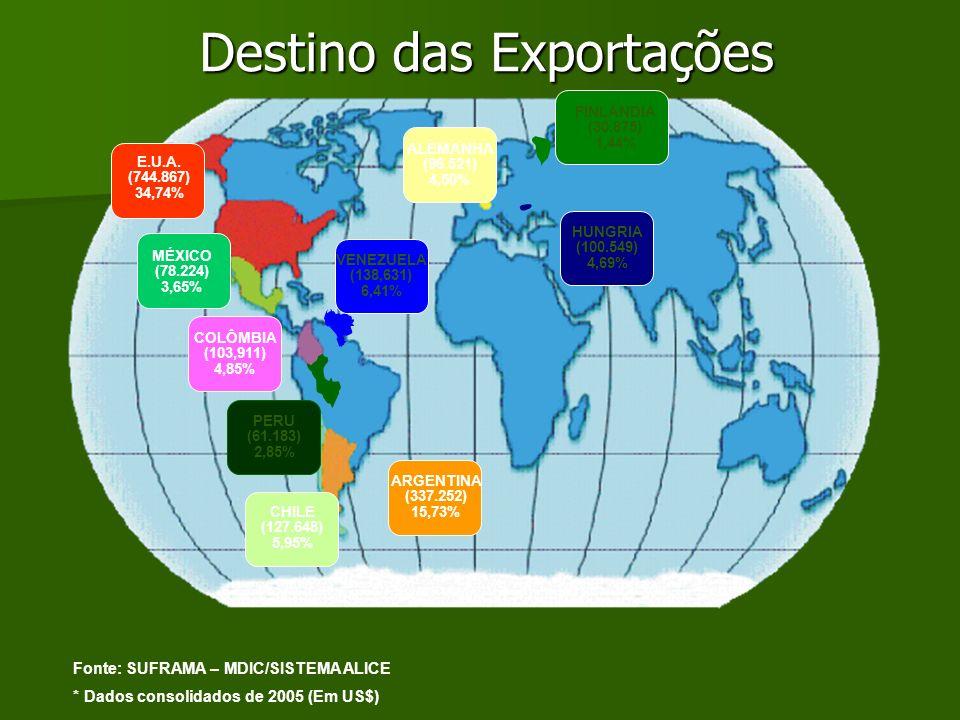 Destino das Exportações