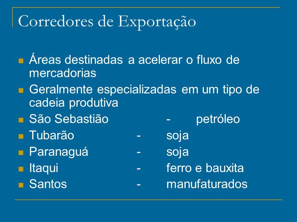 Corredores de Exportação