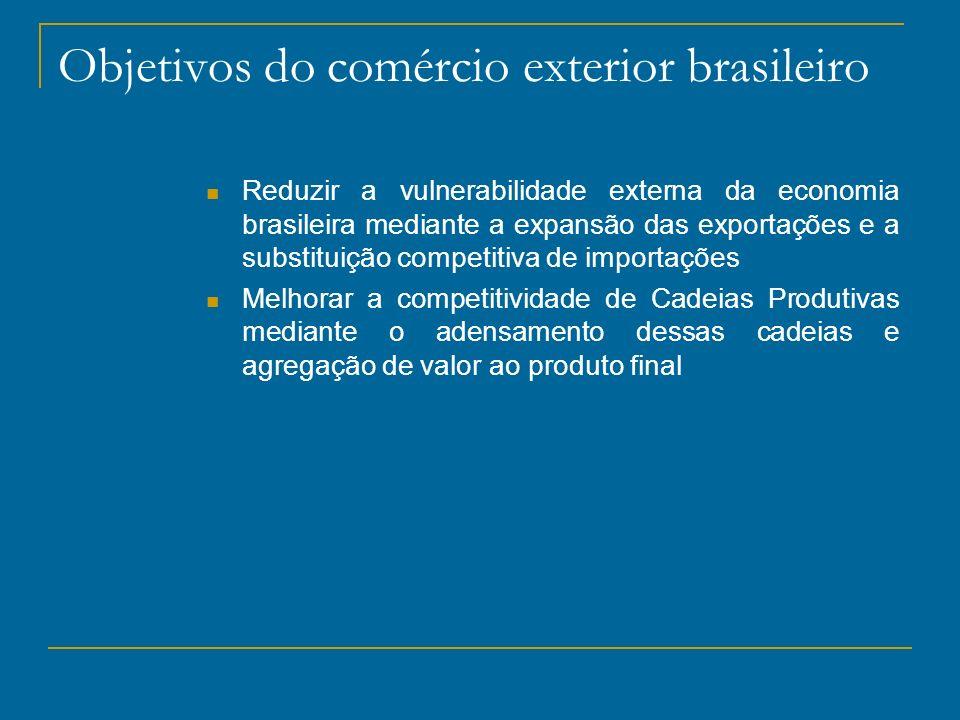 Objetivos do comércio exterior brasileiro