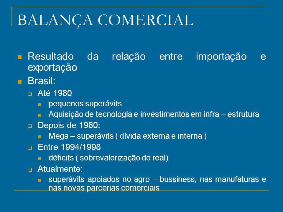BALANÇA COMERCIAL Resultado da relação entre importação e exportação