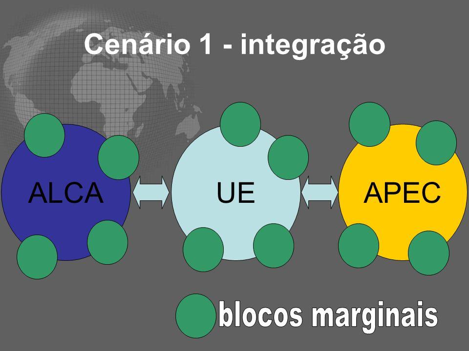 Cenário 1 - integração ALCA UE APEC blocos marginais