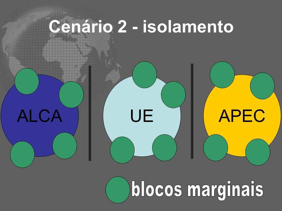 Cenário 2 - isolamento ALCA UE APEC blocos marginais