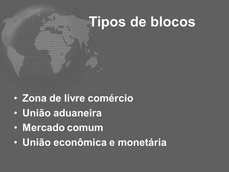 Tipos de blocos Zona de livre comércio União aduaneira Mercado comum