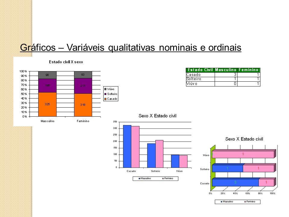 Gráficos – Variáveis qualitativas nominais e ordinais