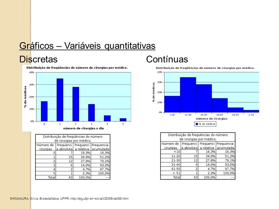 Gráficos – Variáveis quantitativas