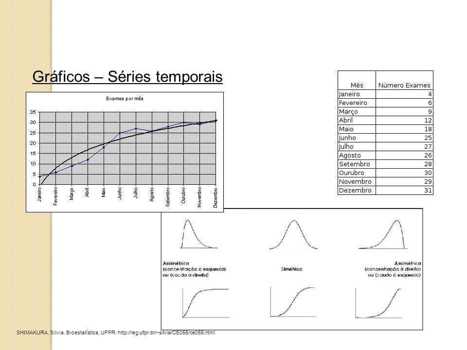 Gráficos – Séries temporais