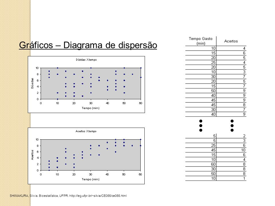 ... Gráficos – Diagrama de dispersão