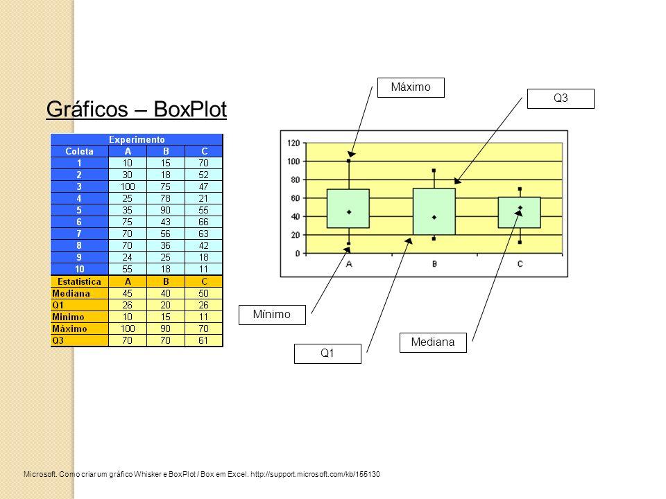 Gráficos – BoxPlot Máximo Q3 Mínimo