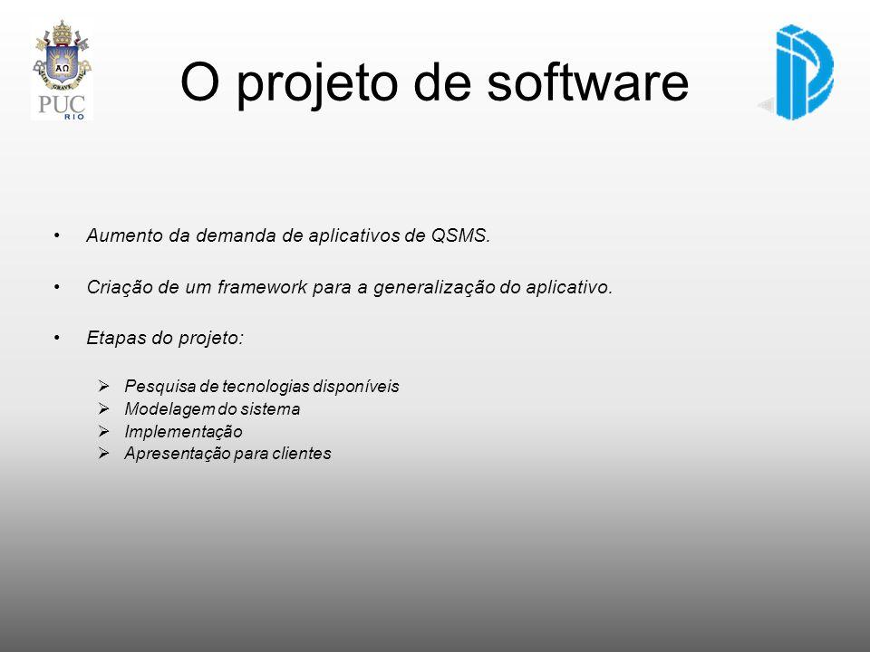 O projeto de software Aumento da demanda de aplicativos de QSMS.