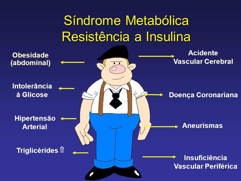 Síndrome Metabólica Resistência a Insulina