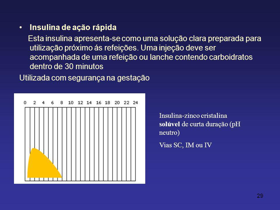 Insulina de ação rápida