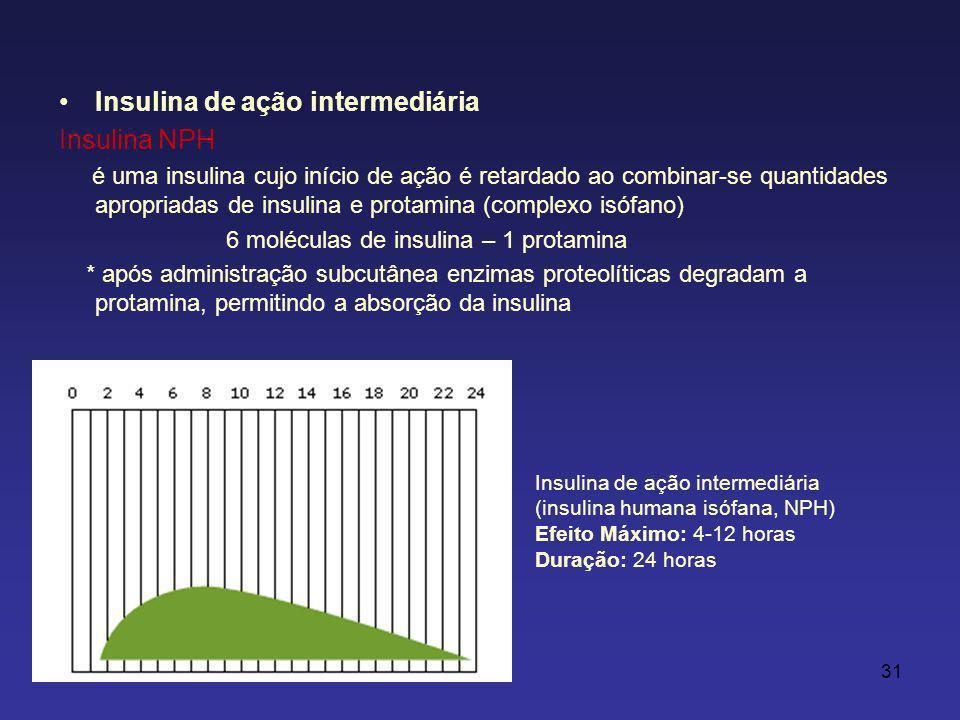 Insulina de ação intermediária Insulina NPH