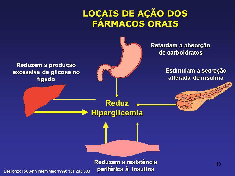 LOCAIS DE AÇÃO DOS FÁRMACOS ORAIS