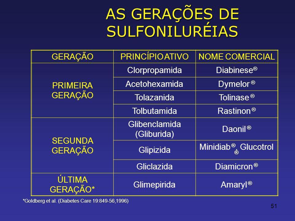 AS GERAÇÕES DE SULFONILURÉIAS