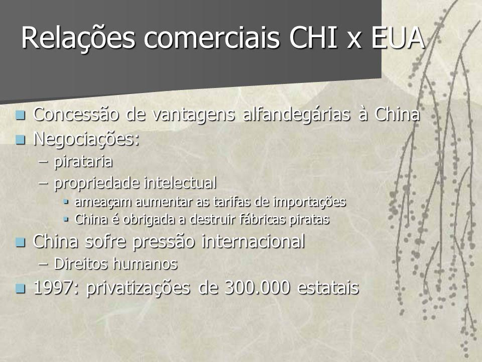 Relações comerciais CHI x EUA