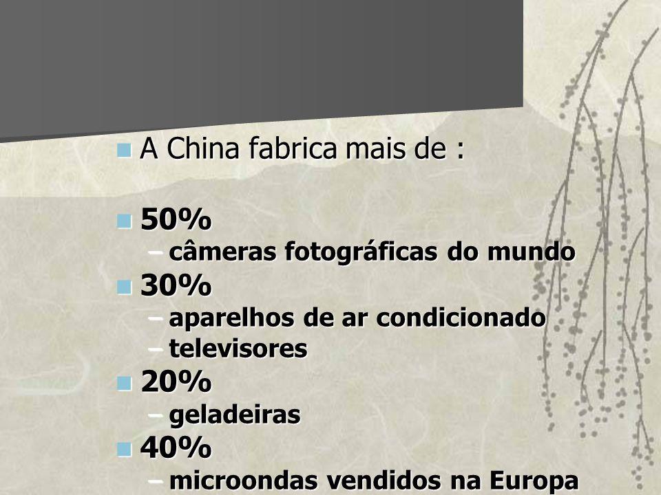A China fabrica mais de : 50% 30%