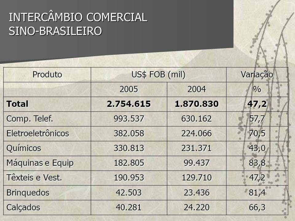 INTERCÂMBIO COMERCIAL SINO-BRASILEIRO