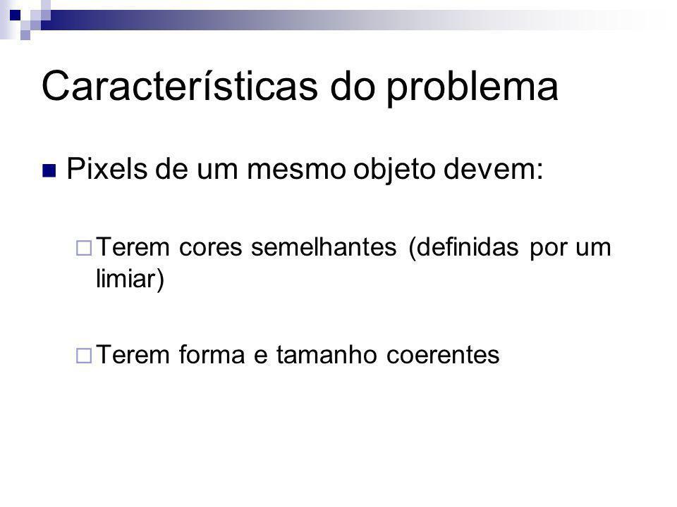 Características do problema