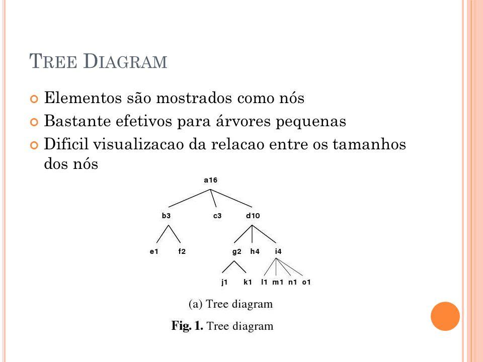 Tree Diagram Elementos são mostrados como nós