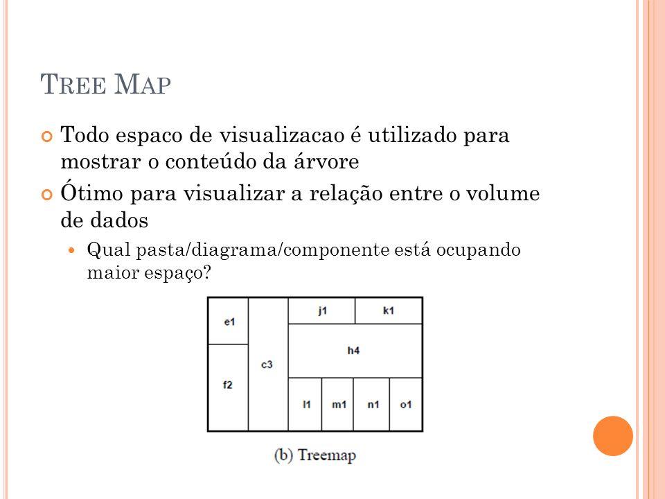 Tree Map Todo espaco de visualizacao é utilizado para mostrar o conteúdo da árvore. Ótimo para visualizar a relação entre o volume de dados.